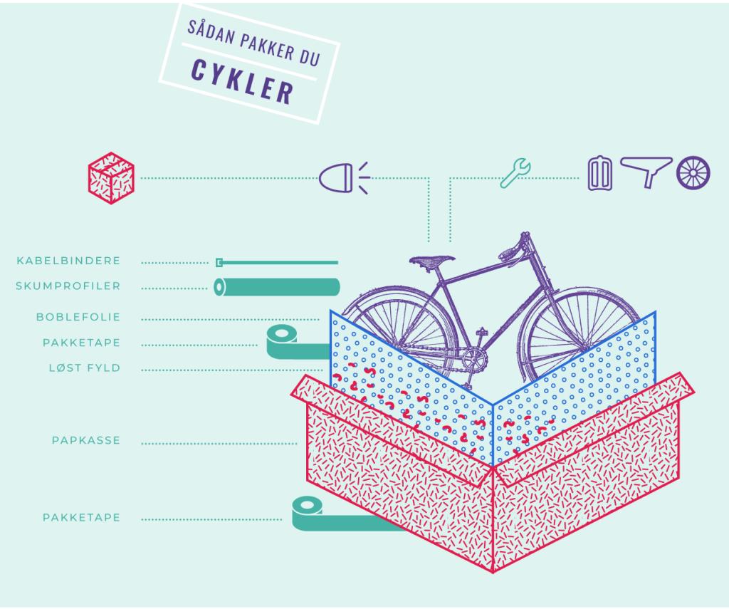 Sådan pakker du cykler
