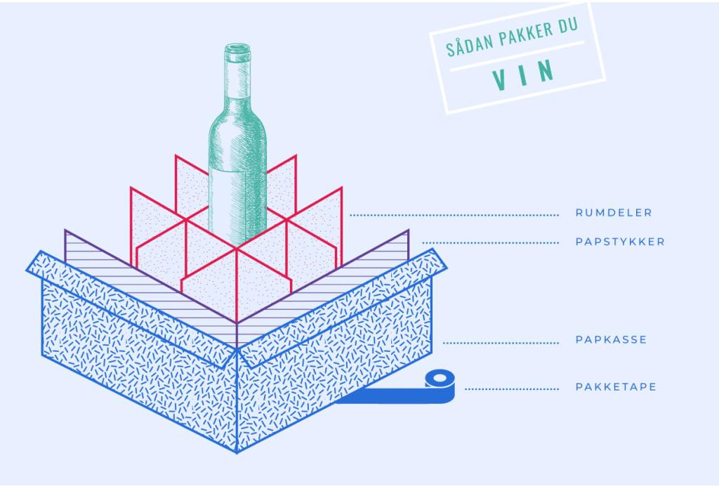 Sådan pakker du vin